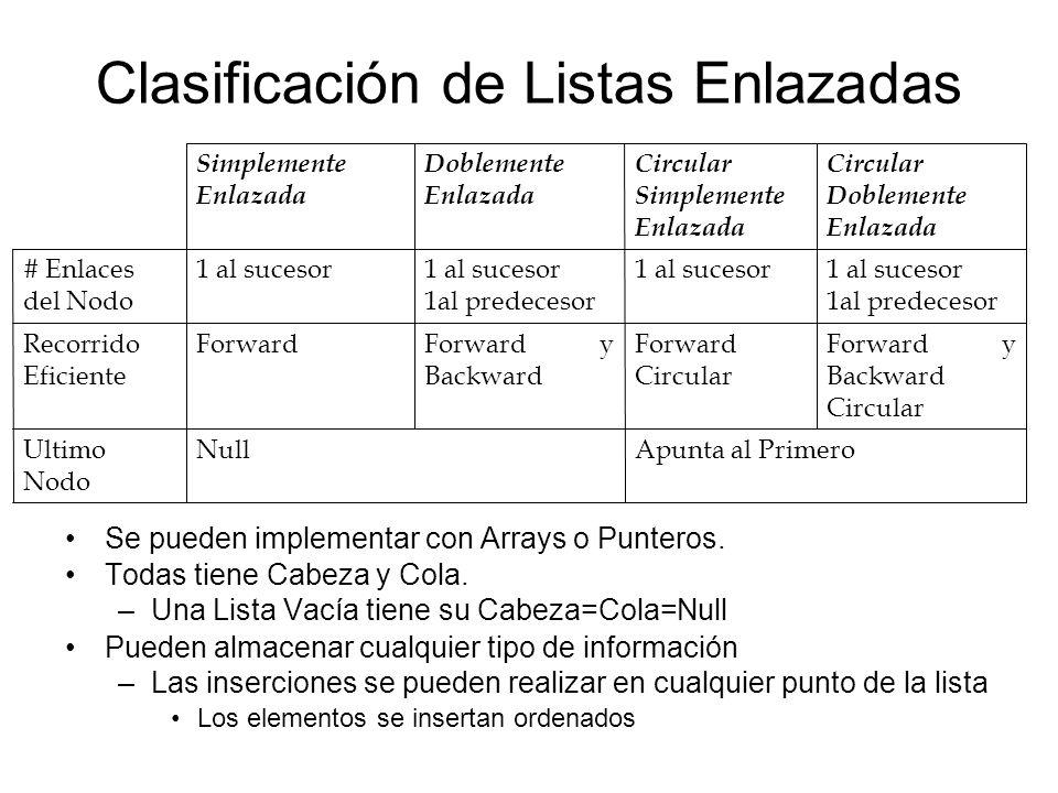 Operaciones Típicas en Listas Inicialización o creación Insertar elementos en la lista –Al principio, al final –Antes o después de la posición i –Antes o después del elemento con la información x.