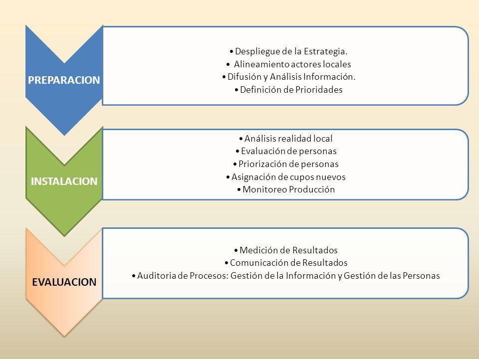 PREPARACION Despliegue de la Estrategia. Alineamiento actores locales Difusión y Análisis Información. Definición de Prioridades INSTALACION Análisis