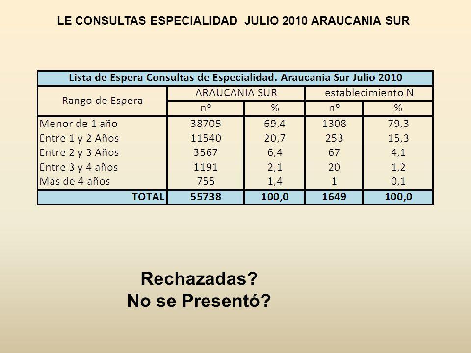 LE CONSULTAS ESPECIALIDAD JULIO 2010 ARAUCANIA SUR Rechazadas? No se Presentó?