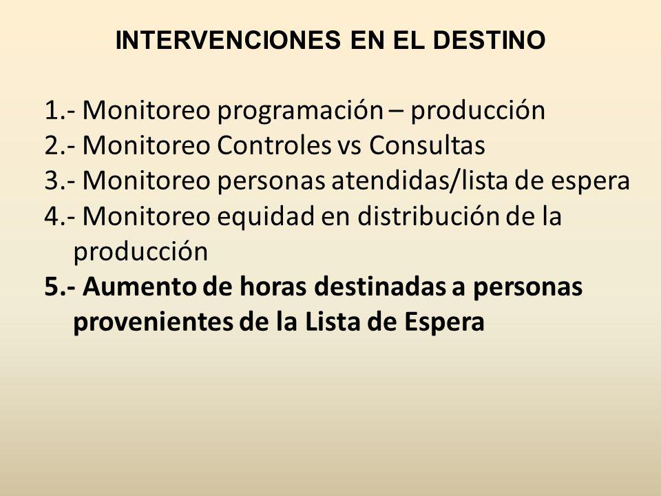 1.- Monitoreo programación – producción 2.- Monitoreo Controles vs Consultas 3.- Monitoreo personas atendidas/lista de espera 4.- Monitoreo equidad en