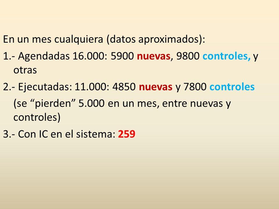 En un mes cualquiera (datos aproximados): 1.- Agendadas 16.000: 5900 nuevas, 9800 controles, y otras 2.- Ejecutadas: 11.000: 4850 nuevas y 7800 contro