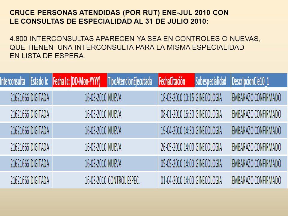 CRUCE PERSONAS ATENDIDAS (POR RUT) ENE-JUL 2010 CON LE CONSULTAS DE ESPECIALIDAD AL 31 DE JULIO 2010: 4.800 INTERCONSULTAS APARECEN YA SEA EN CONTROLE