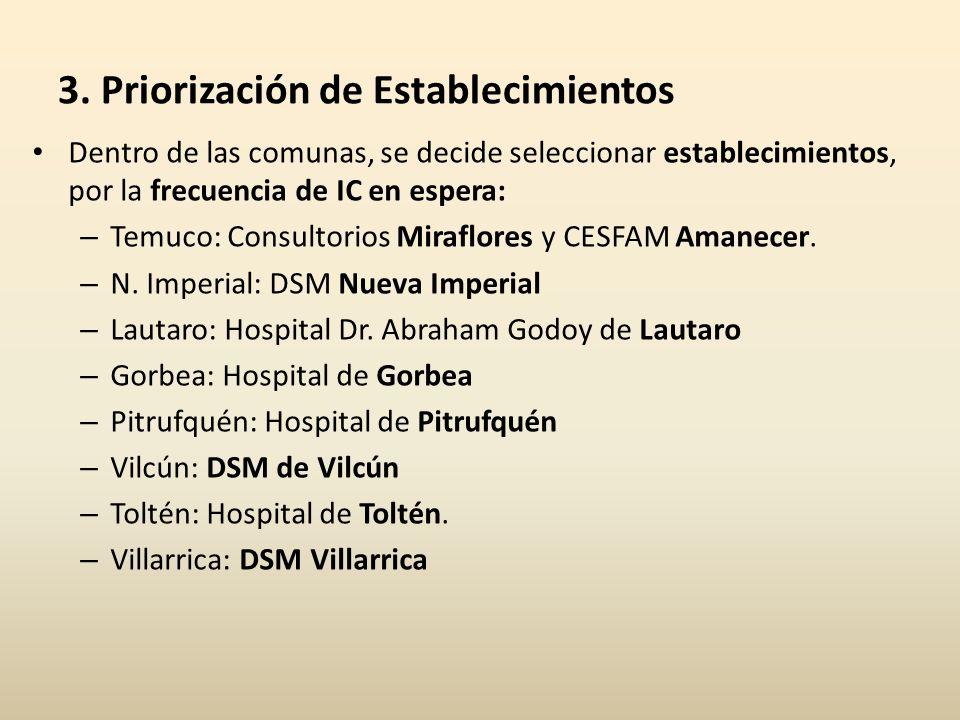 3. Priorización de Establecimientos Dentro de las comunas, se decide seleccionar establecimientos, por la frecuencia de IC en espera: – Temuco: Consul