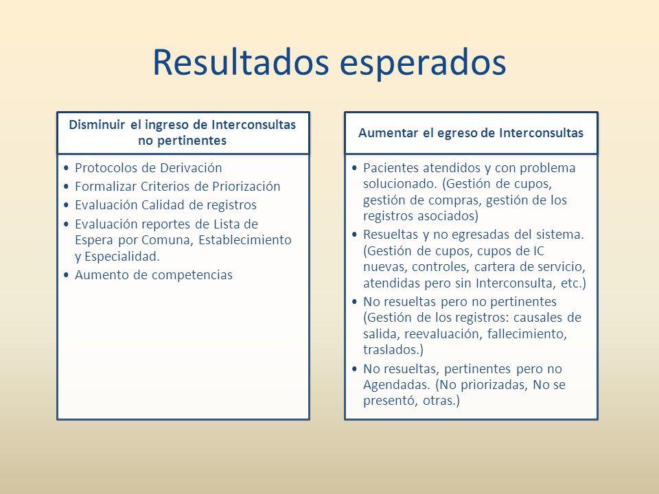 Resultados esperados Disminuir el ingreso de Interconsultas no pertinentes Protocolos de Derivación Formalizar Criterios de Priorización Evaluación Ca