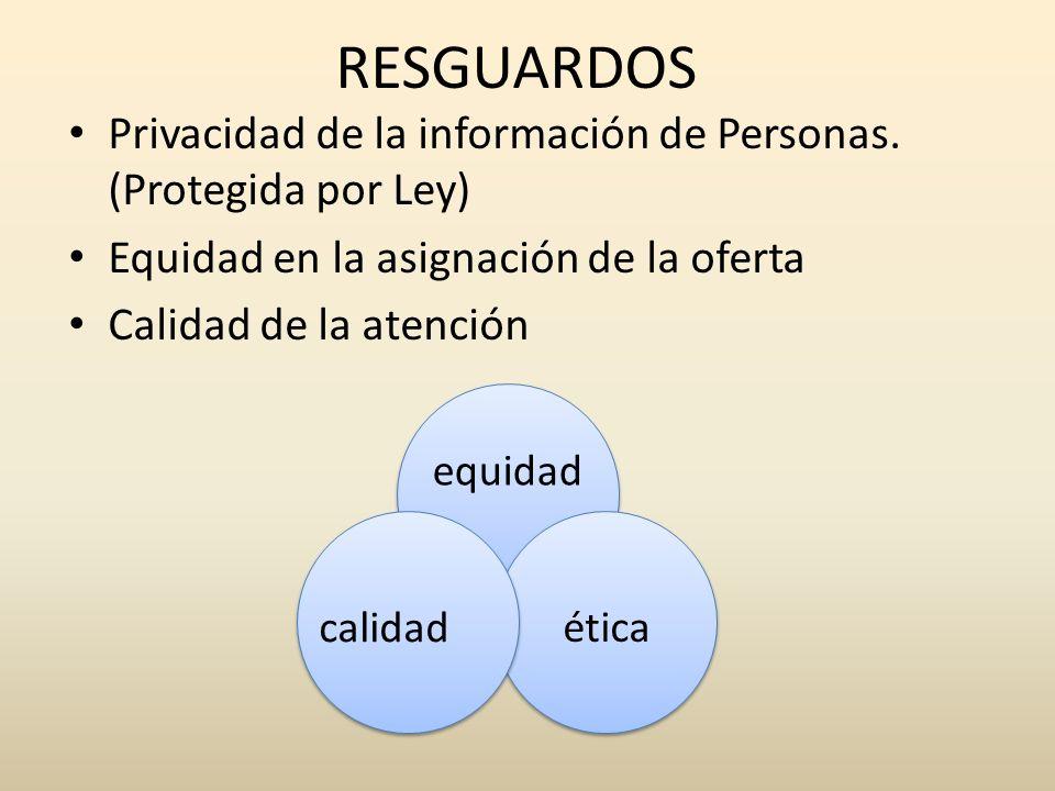RESGUARDOS Privacidad de la información de Personas. (Protegida por Ley) Equidad en la asignación de la oferta Calidad de la atención equidad calidad