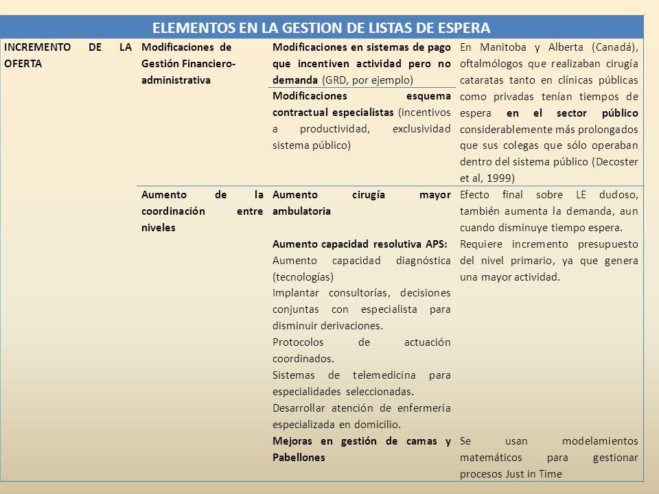 ELEMENTOS EN LA GESTION DE LISTAS DE ESPERA INCREMENTO DE LA OFERTA Modificaciones de Gestión Financiero- administrativa Modificaciones en sistemas de