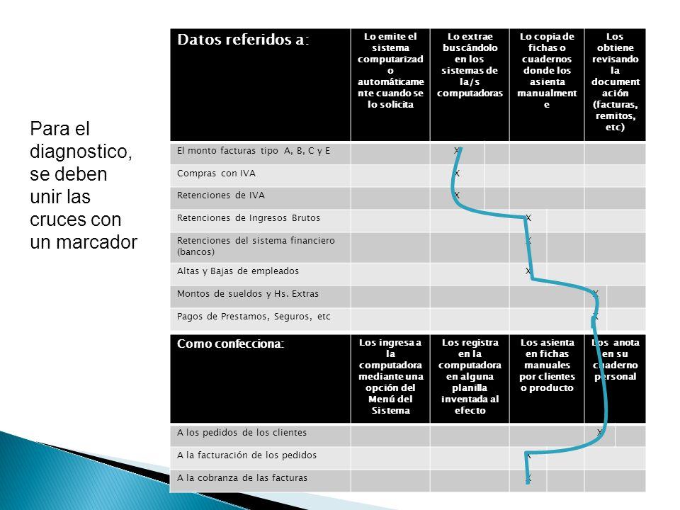 Datos referidos a: Lo emite el sistema computarizad o automáticame nte cuando se lo solicita Lo extrae buscándolo en los sistemas de la/s computadoras Lo copia de fichas o cuadernos donde los asienta manualment e Los obtiene revisando la document ación (facturas, remitos, etc) El monto facturas tipo A, B, C y EX Compras con IVAX Retenciones de IVAX Retenciones de Ingresos BrutosX Retenciones del sistema financiero (bancos) X Altas y Bajas de empleadosX Montos de sueldos y Hs.