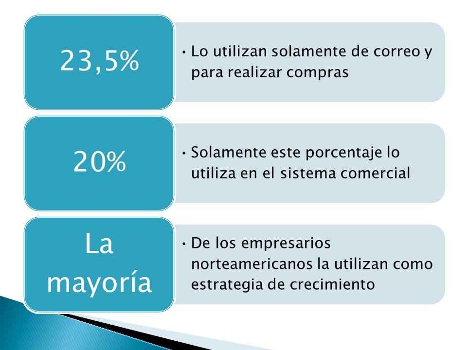 Lo utilizan solamente de correo y para realizar compras 23,5% Solamente este porcentaje lo utiliza en el sistema comercial 20% De los empresarios norteamericanos la utilizan como estrategia de crecimiento La mayoría