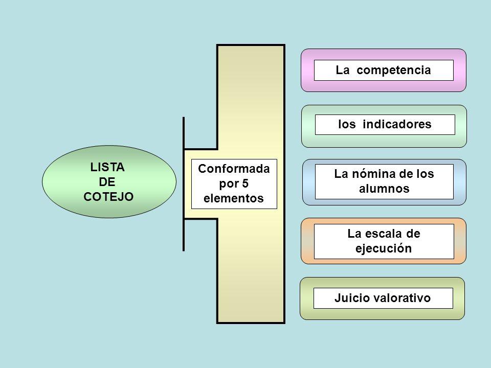La competencia La nómina de los alumnos La escala de ejecución Juicio valorativo LISTA DE COTEJO los indicadores Conformada por 5 elementos