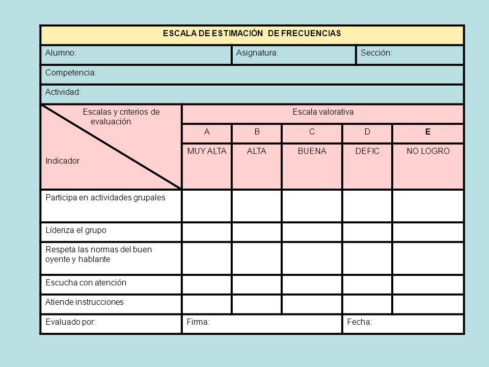 ESCALA DE ESTIMACIÓN DE FRECUENCIAS Alumno:Asignatura:Sección: Competencia: Actividad: Escalas y criterios de evaluación Indicador Escala valorativa A