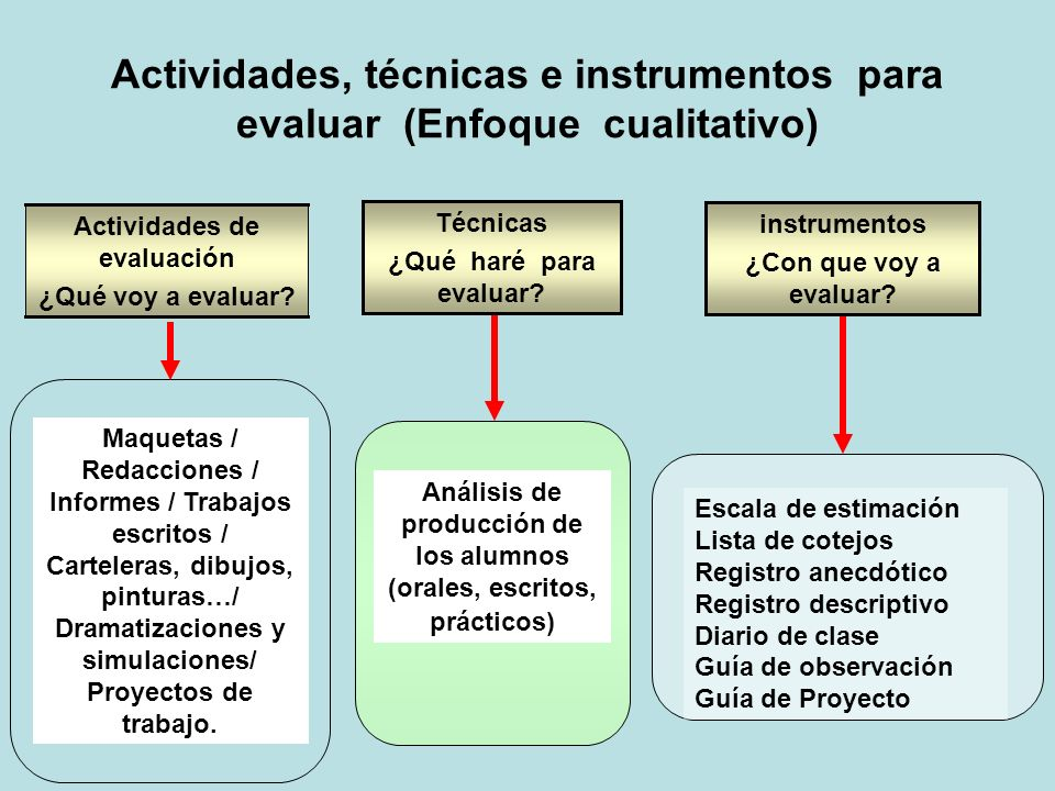 Actividades, técnicas e instrumentos para evaluar (Enfoque cualitativo) Maquetas / Redacciones / Informes / Trabajos escritos / Carteleras, dibujos, p