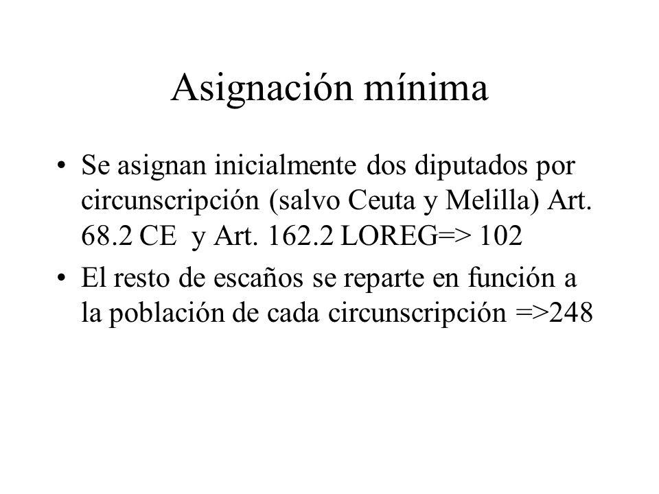 Asignación mínima Se asignan inicialmente dos diputados por circunscripción (salvo Ceuta y Melilla) Art. 68.2 CE y Art. 162.2 LOREG=> 102 El resto de