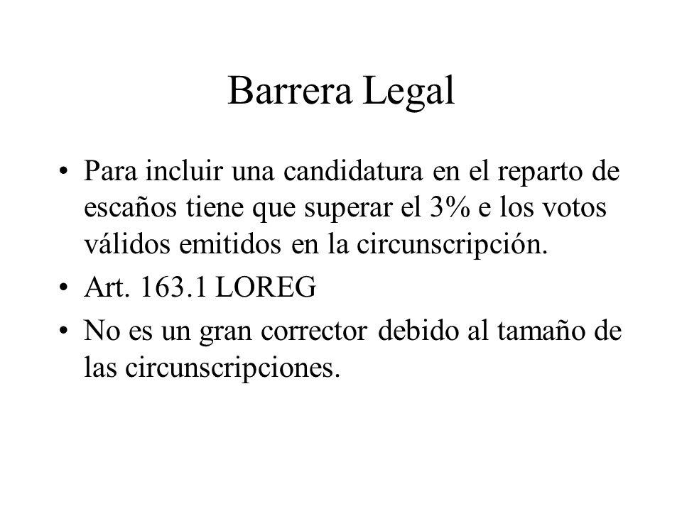 Barrera Legal Para incluir una candidatura en el reparto de escaños tiene que superar el 3% e los votos válidos emitidos en la circunscripción. Art. 1