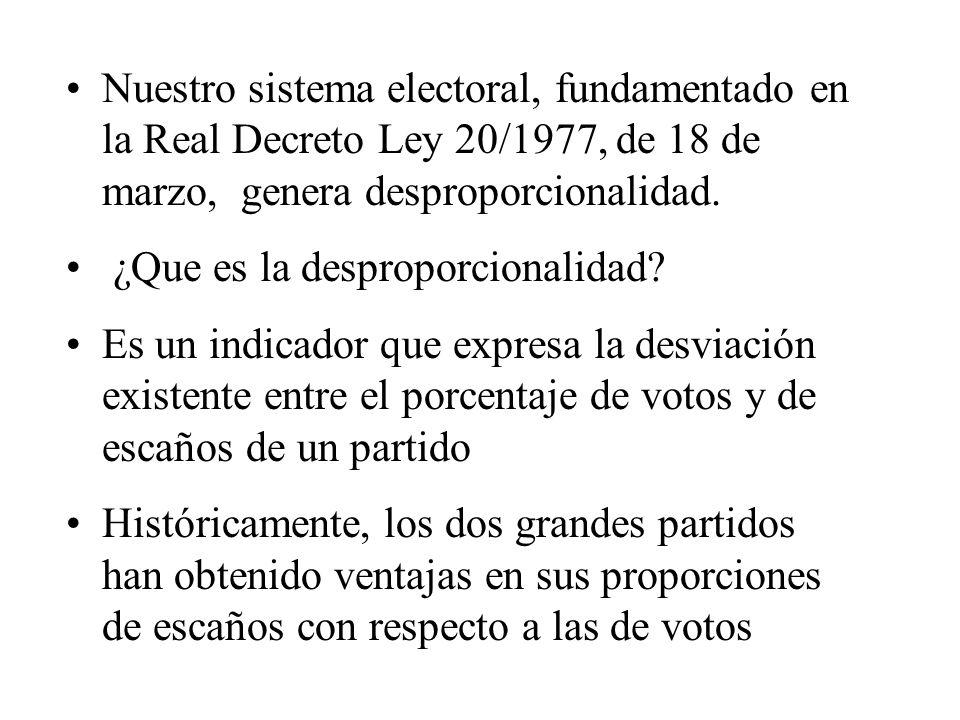 Nuestro sistema electoral, fundamentado en la Real Decreto Ley 20/1977, de 18 de marzo, genera desproporcionalidad. ¿Que es la desproporcionalidad? Es