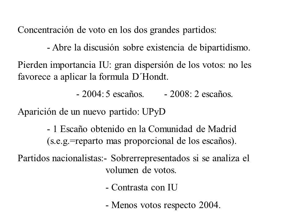 Concentración de voto en los dos grandes partidos: - Abre la discusión sobre existencia de bipartidismo. Pierden importancia IU: gran dispersión de lo