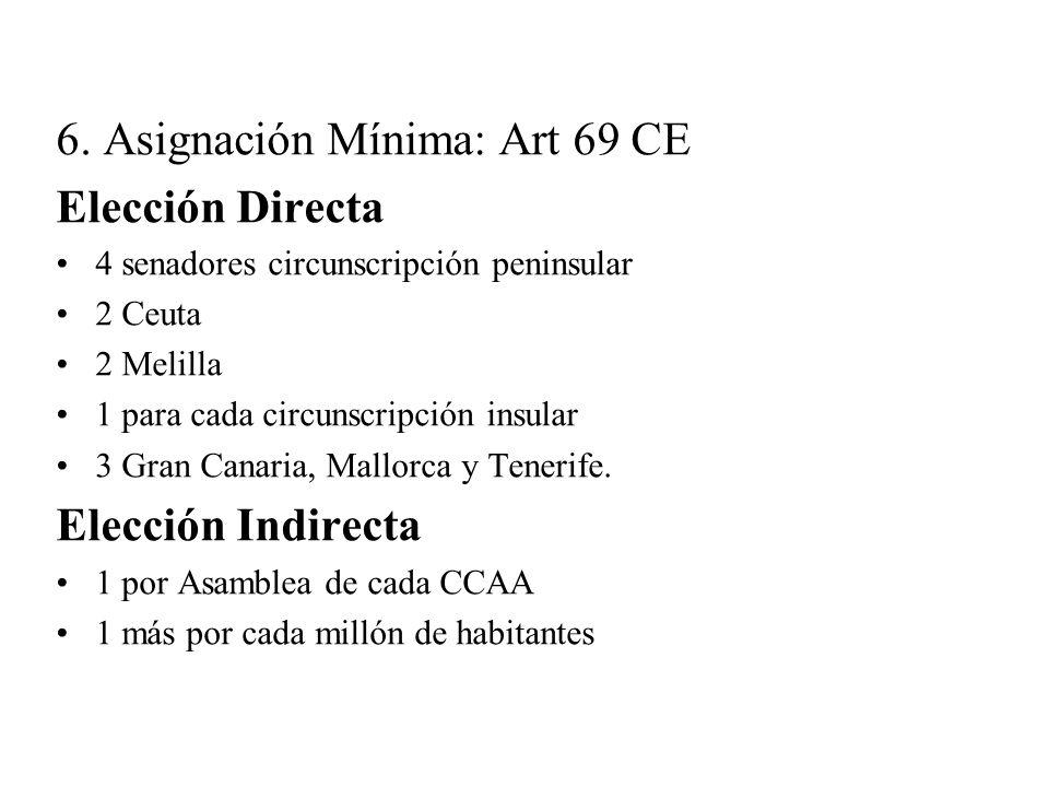 6. Asignación Mínima: Art 69 CE Elección Directa 4 senadores circunscripción peninsular 2 Ceuta 2 Melilla 1 para cada circunscripción insular 3 Gran C