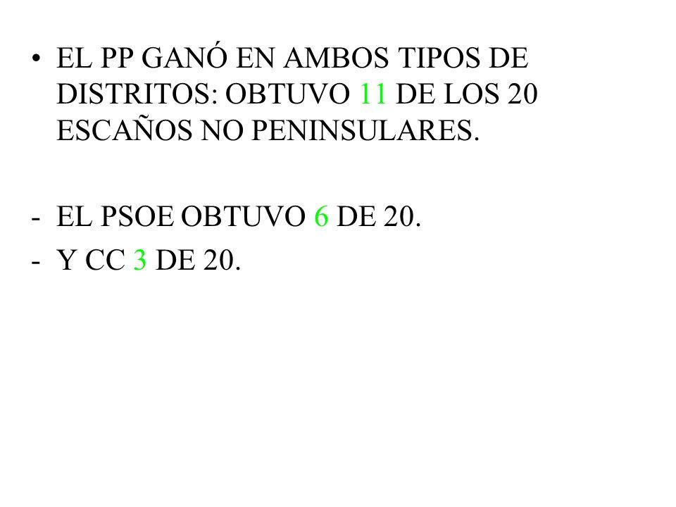 EL PP GANÓ EN AMBOS TIPOS DE DISTRITOS: OBTUVO 11 DE LOS 20 ESCAÑOS NO PENINSULARES. -EL PSOE OBTUVO 6 DE 20. -Y CC 3 DE 20.