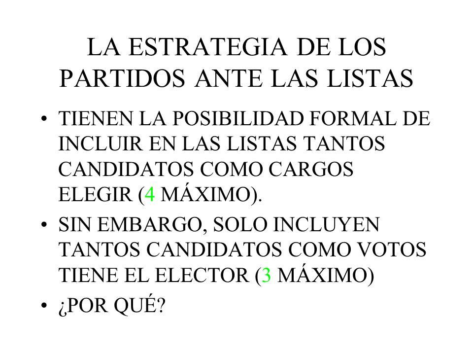 LA ESTRATEGIA DE LOS PARTIDOS ANTE LAS LISTAS TIENEN LA POSIBILIDAD FORMAL DE INCLUIR EN LAS LISTAS TANTOS CANDIDATOS COMO CARGOS ELEGIR (4 MÁXIMO). S