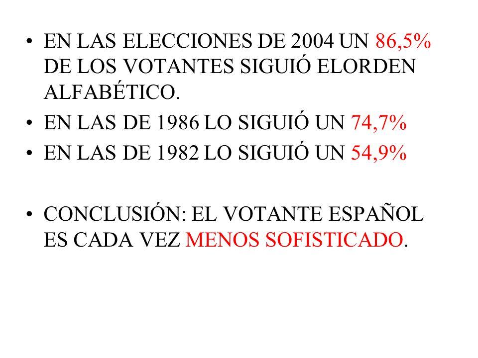 EN LAS ELECCIONES DE 2004 UN 86,5% DE LOS VOTANTES SIGUIÓ ELORDEN ALFABÉTICO. EN LAS DE 1986 LO SIGUIÓ UN 74,7% EN LAS DE 1982 LO SIGUIÓ UN 54,9% CONC