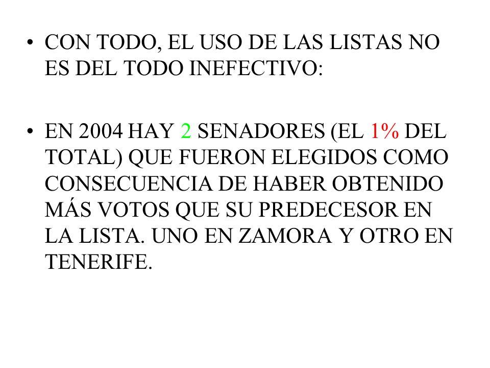 CON TODO, EL USO DE LAS LISTAS NO ES DEL TODO INEFECTIVO: EN 2004 HAY 2 SENADORES (EL 1% DEL TOTAL) QUE FUERON ELEGIDOS COMO CONSECUENCIA DE HABER OBT
