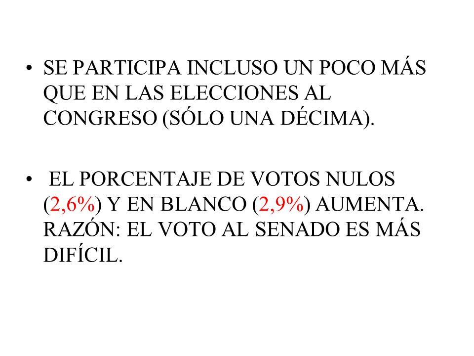 SE PARTICIPA INCLUSO UN POCO MÁS QUE EN LAS ELECCIONES AL CONGRESO (SÓLO UNA DÉCIMA). EL PORCENTAJE DE VOTOS NULOS (2,6%) Y EN BLANCO (2,9%) AUMENTA.
