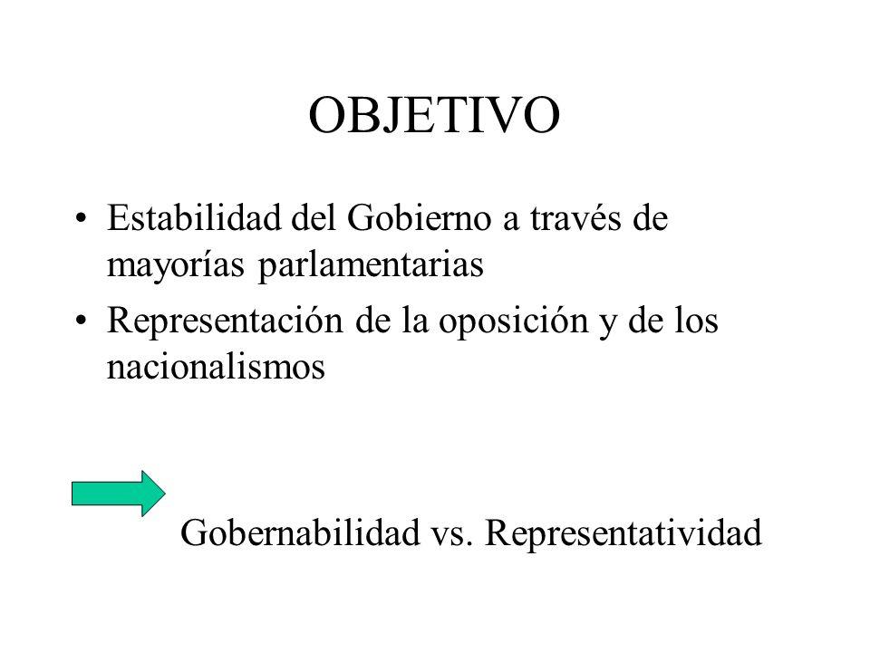 OBJETIVO Estabilidad del Gobierno a través de mayorías parlamentarias Representación de la oposición y de los nacionalismos Gobernabilidad vs. Represe
