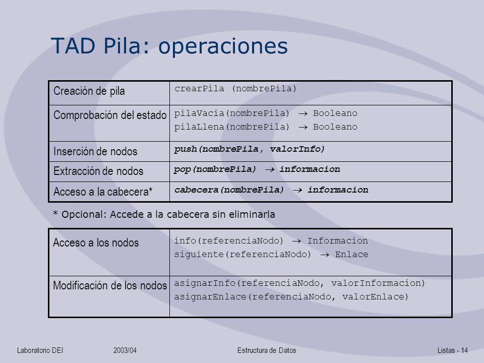 Laboratorio DEI2003/04Estructura de DatosListas - 14 TAD Pila: operaciones pop(nombrePila) informacion Extracción de nodos push(nombrePila, valorInfo) Inserción de nodos pilaVacia(nombrePila) Booleano pilaLlena(nombrePila) Booleano Comprobación del estado crearPila (nombrePila) Creación de pila asignarInfo(referenciaNodo, valorInformacion) asignarEnlace(referenciaNodo, valorEnlace) Modificación de los nodos info(referenciaNodo) Informacion siguiente(referenciaNodo) Enlace Acceso a los nodos cabecera(nombrePila) informacion Acceso a la cabecera* * Opcional: Accede a la cabecera sin eliminarla