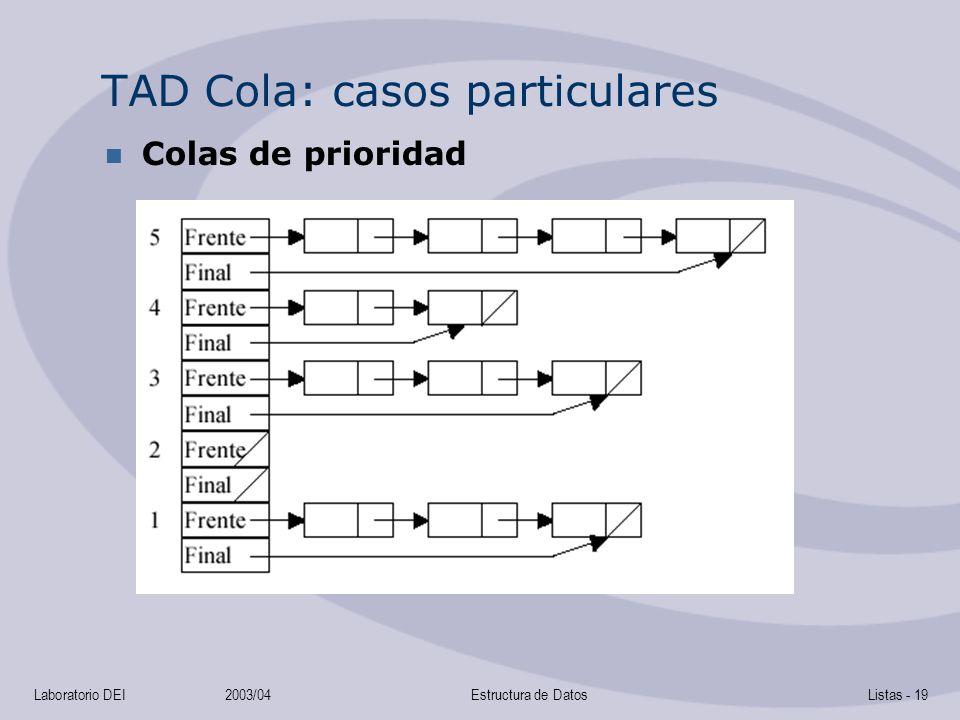 Laboratorio DEI2003/04Estructura de DatosListas - 19 TAD Cola: casos particulares Colas de prioridad