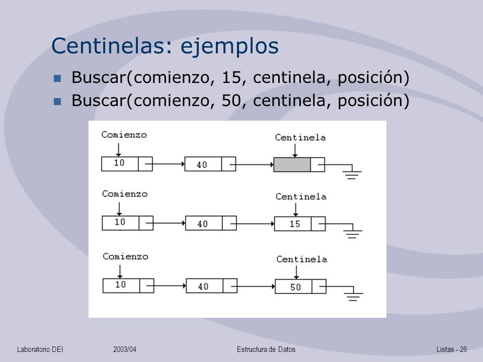 Laboratorio DEI2003/04Estructura de DatosListas - 26 Centinelas: ejemplos Buscar(comienzo, 15, centinela, posición) Buscar(comienzo, 50, centinela, posición)