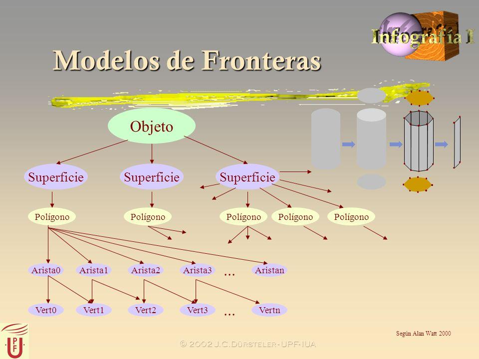 2002 J.C.Dürsteler - UPF- IUA Modelos de Fronteras Objeto Superficie Polígono Arista0Arista1Arista2Arista3Aristan... Vert0Vert1Vert2Vert3Vertn... Polí