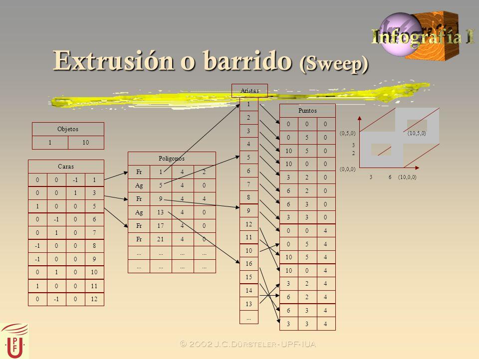 2002 J.C.Dürsteler - UPF- IUA Extrusión o barrido (Sweep) (10,0,0) (10,5,0) 36 Objetos 110 Caras 001 0013 1005 0 06 0107 008 009 01010 10011 0012 Poli