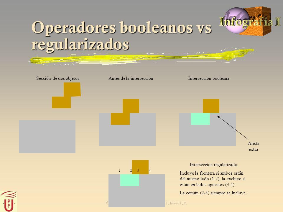 2002 J.C.Dürsteler - UPF- IUA Operadores booleanos vs regularizados Sección de dos objetosAntes de la intersecciónIntersección booleana Arista extra 1