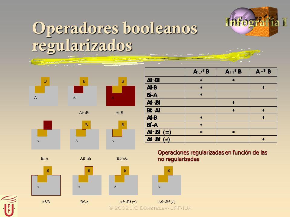 2002 J.C.Dürsteler - UPF- IUA Operadores booleanos regularizados A B A B Ai Bi A B Ai-B A B Bi-A Af Bi A B Bf Ai A B A B Af-B A B Bf-A A B Af Bf (=) A
