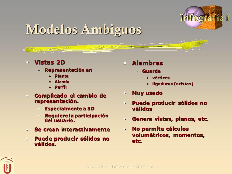 2002 J.C.Dürsteler - UPF- IUA Modelos Ambiguos Vistas 2DVistas 2D –Representación en PlantaPlanta AlzadoAlzado PerfilPerfil Complicado el cambio de re