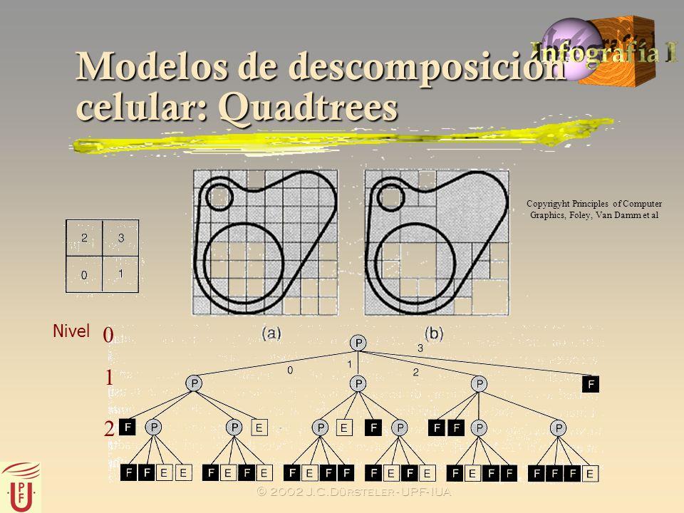 2002 J.C.Dürsteler - UPF- IUA Modelos de descomposición celular: Quadtrees Copyrigyht Principles of Computer Graphics, Foley, Van Damm et al Nivel 0 1
