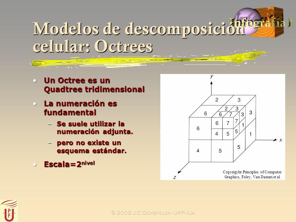 2002 J.C.Dürsteler - UPF- IUA Modelos de descomposición celular: Octrees Un Octree es un Quadtree tridimensionalUn Octree es un Quadtree tridimensiona