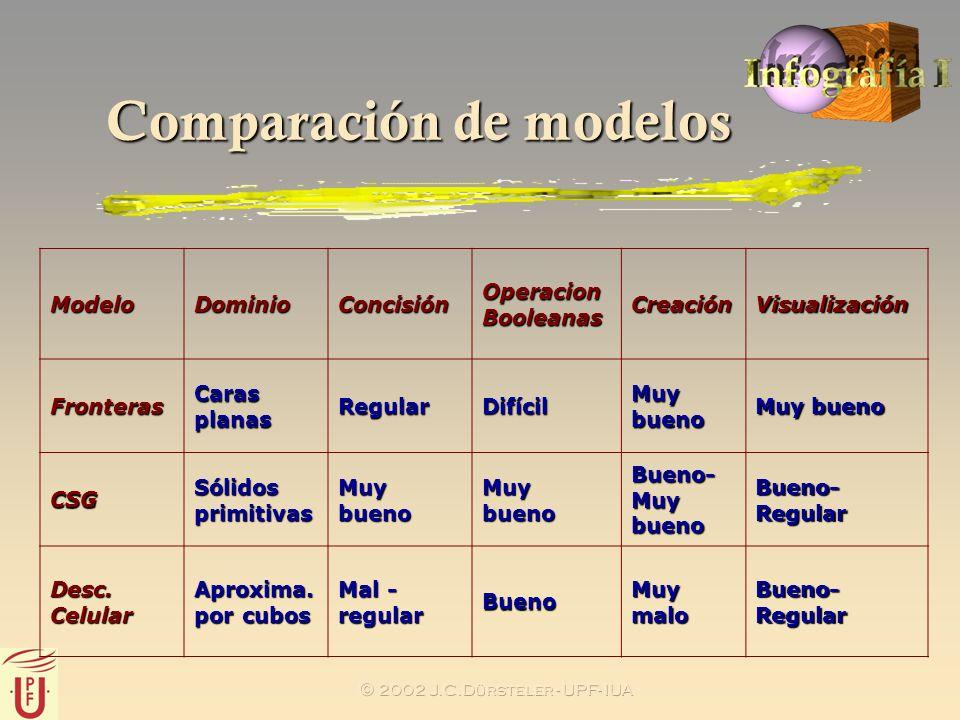 2002 J.C.Dürsteler - UPF- IUA Comparación de modelos ModeloDominioConcisión Operacion Booleanas CreaciónVisualización Fronteras Caras planas RegularDi
