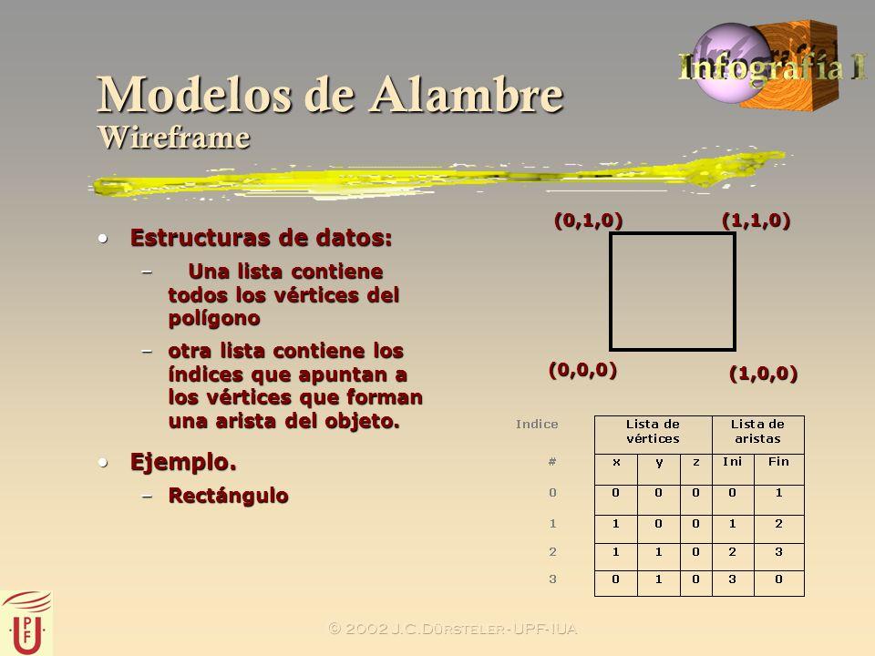 2002 J.C.Dürsteler - UPF- IUA Modelos de Alambre Wireframe Estructuras de datos:Estructuras de datos: – Una lista contiene todos los vértices del polí