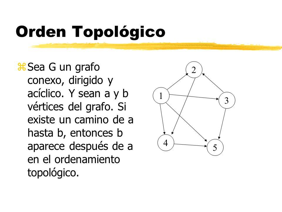 Orden Topológico zSea G un grafo conexo, dirigido y acíclico. Y sean a y b vértices del grafo. Si existe un camino de a hasta b, entonces b aparece de