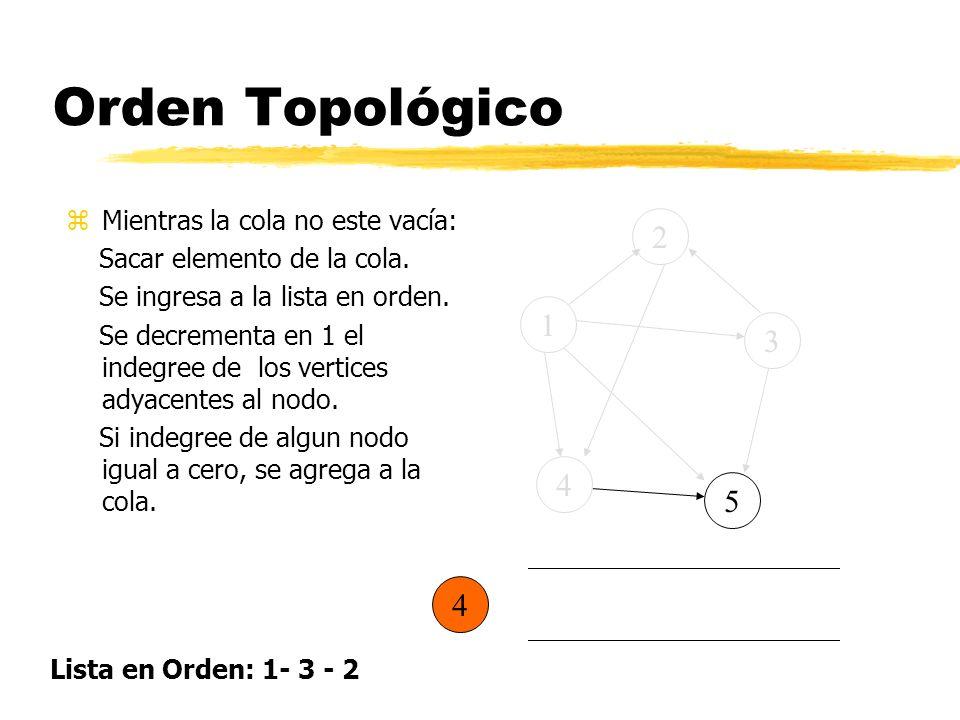 Orden Topológico zMientras la cola no este vacía: Sacar elemento de la cola. Se ingresa a la lista en orden. Se decrementa en 1 el indegree de los ver
