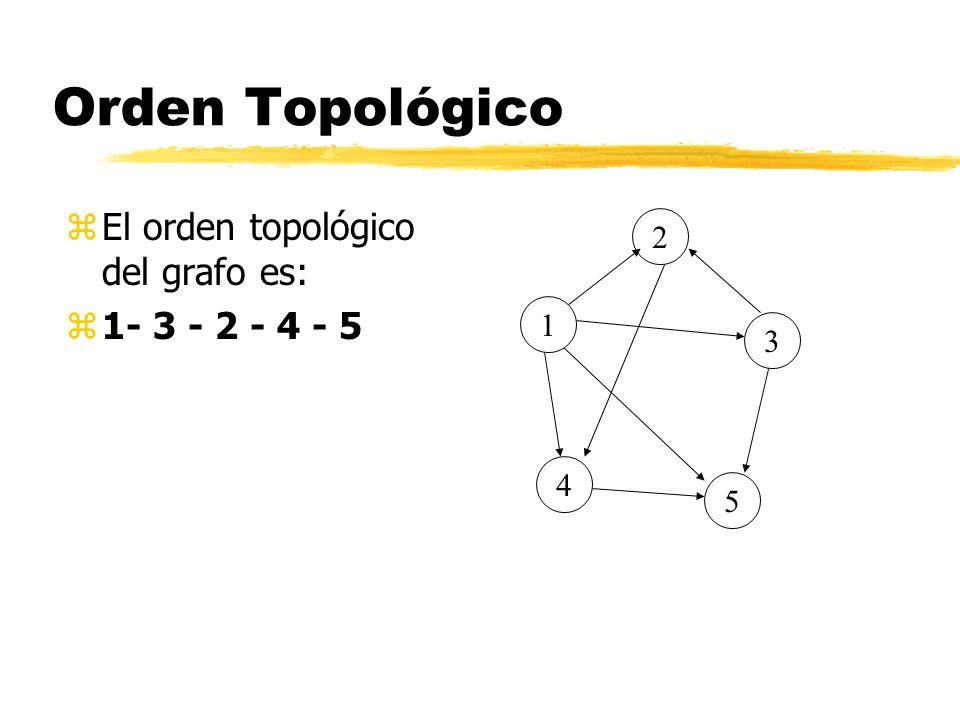 Orden Topológico zEl orden topológico del grafo es: z1- 3 - 2 - 4 - 5 5 4 2 3 1