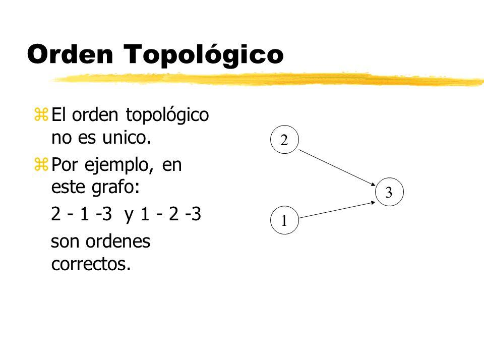 Orden Topológico zEl orden topológico no es unico. zPor ejemplo, en este grafo: 2 - 1 -3 y 1 - 2 -3 son ordenes correctos. 2 3 1