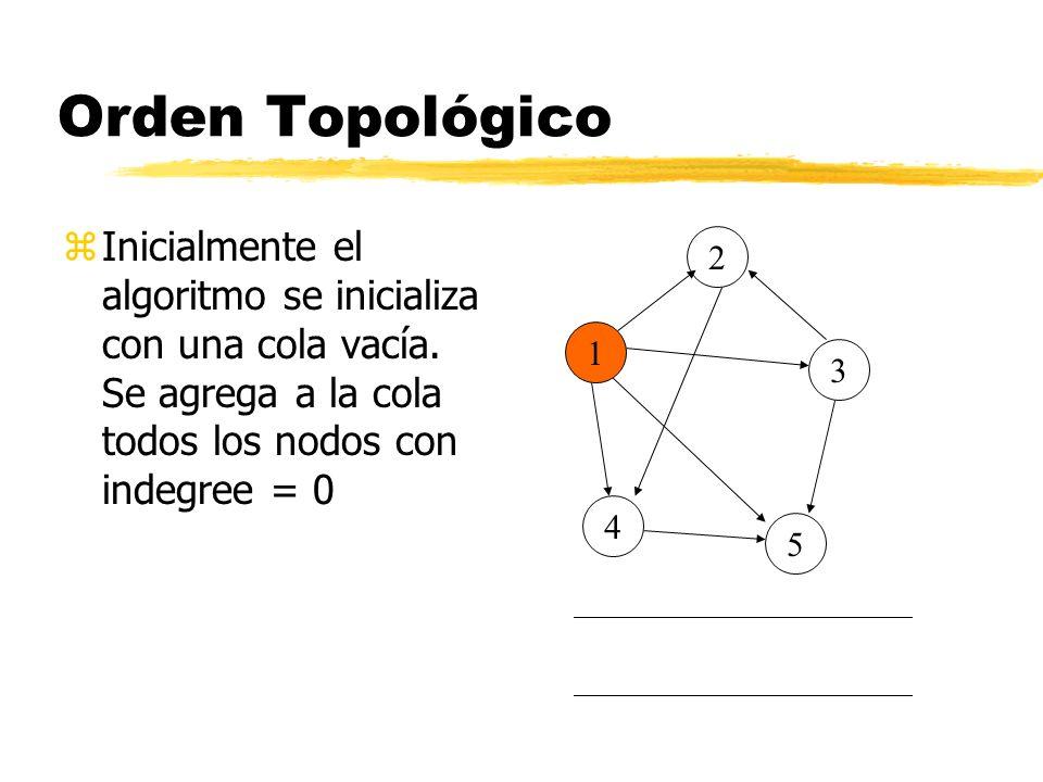 Orden Topológico zInicialmente el algoritmo se inicializa con una cola vacía. Se agrega a la cola todos los nodos con indegree = 0 5 4 3 2 1