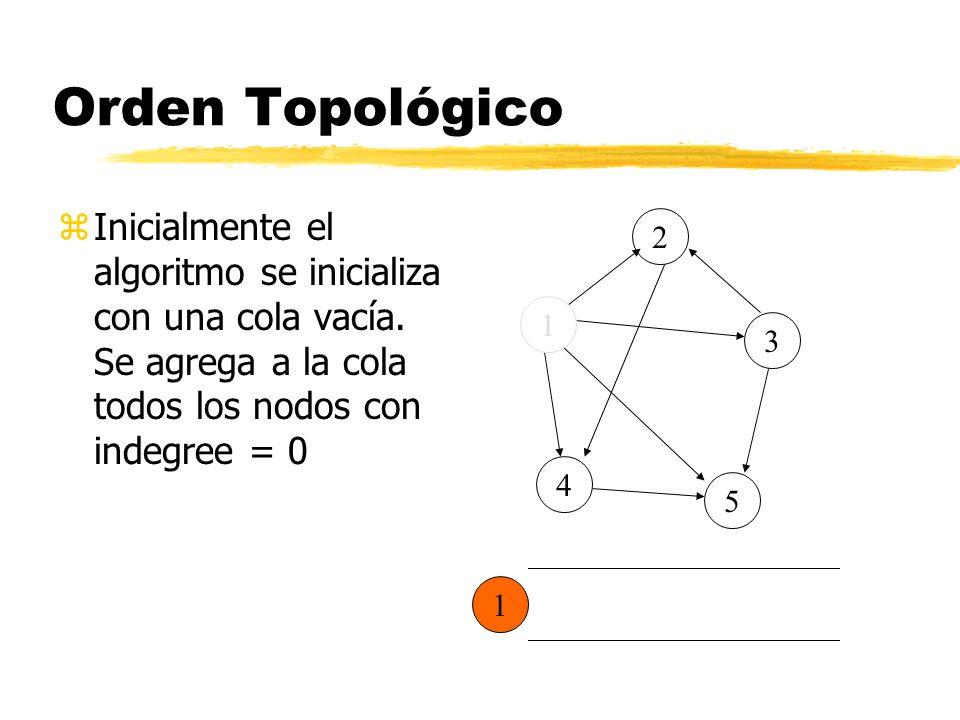 Orden Topológico zInicialmente el algoritmo se inicializa con una cola vacía.