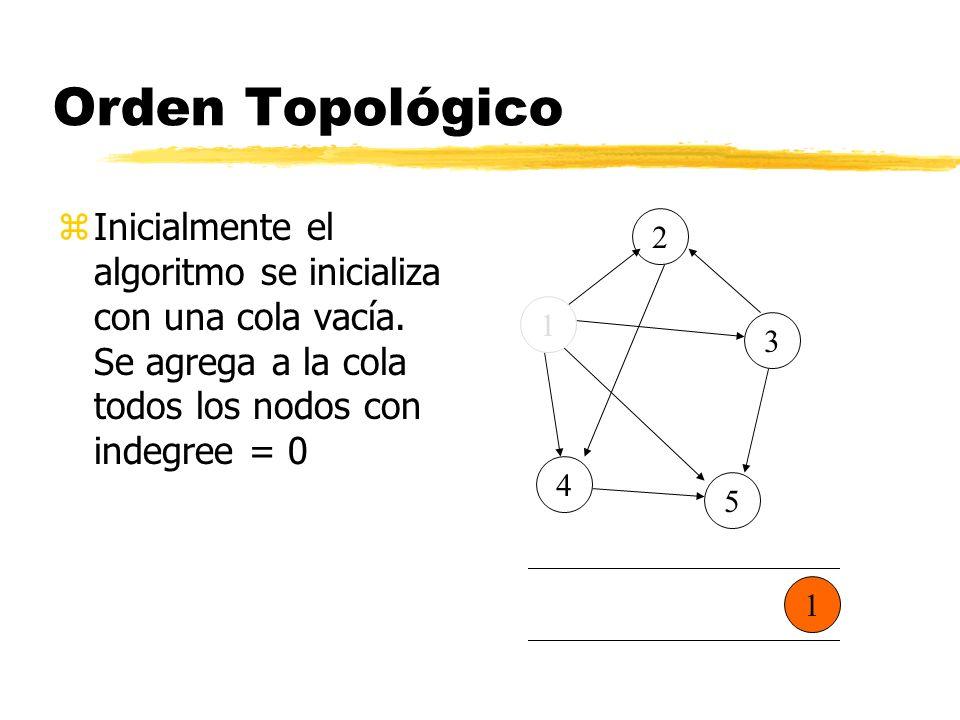 Orden Topológico zInicialmente el algoritmo se inicializa con una cola vacía. Se agrega a la cola todos los nodos con indegree = 0 5 4 3 2 1 1