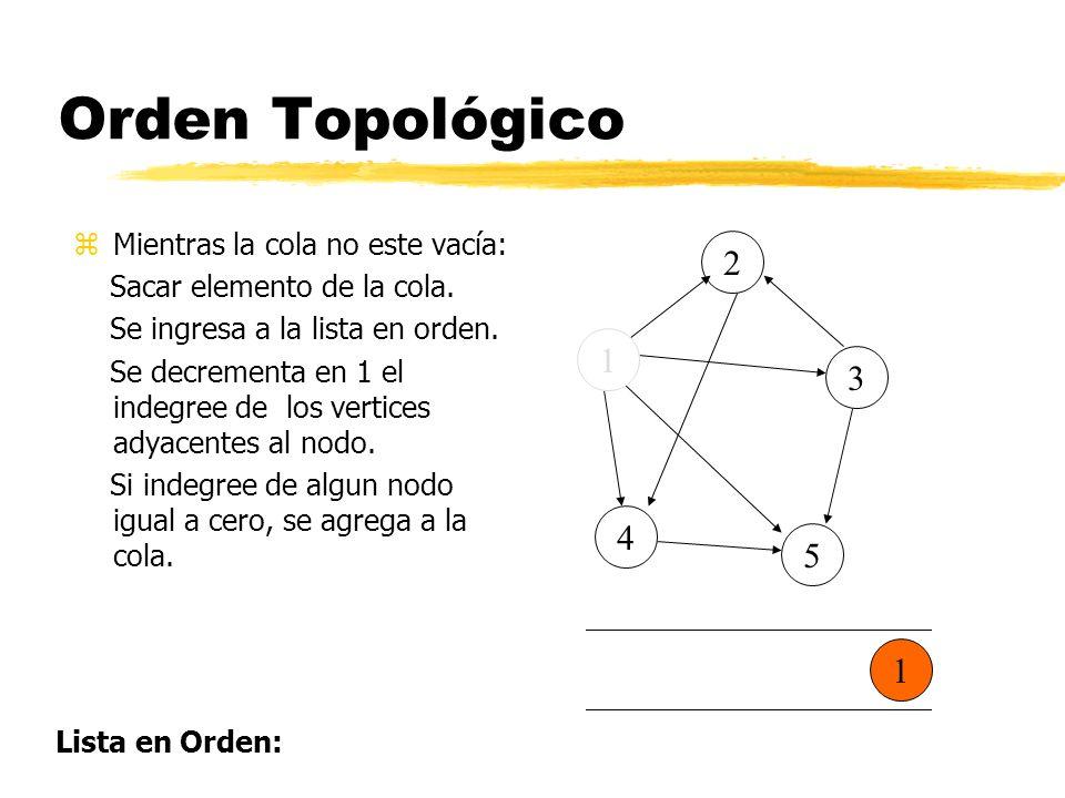 Orden Topológico zMientras la cola no este vacía: Sacar elemento de la cola.