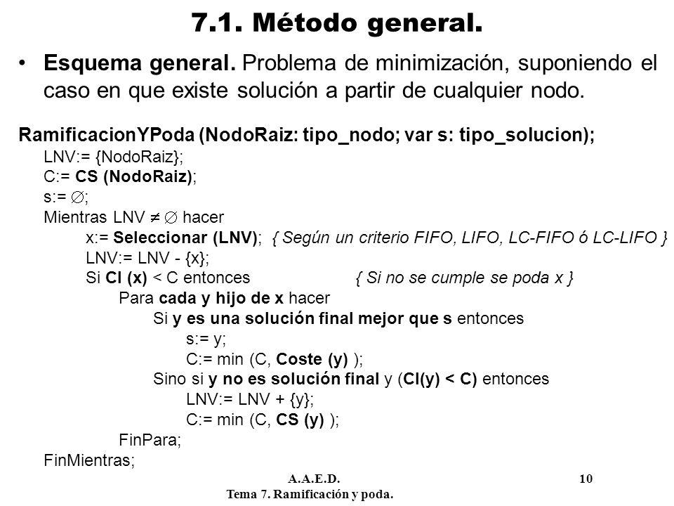 A.A.E.D. 10 Tema 7. Ramificación y poda. 7.1. Método general. Esquema general. Problema de minimización, suponiendo el caso en que existe solución a p
