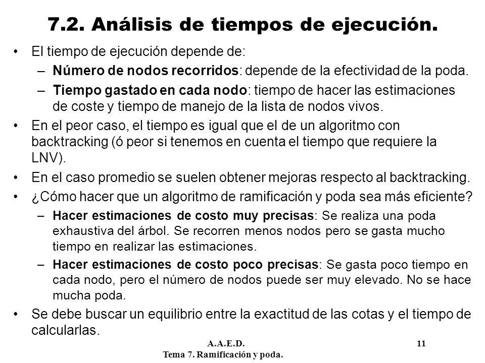 A.A.E.D. 11 Tema 7. Ramificación y poda. 7.2. Análisis de tiempos de ejecución. El tiempo de ejecución depende de: –Número de nodos recorridos: depend