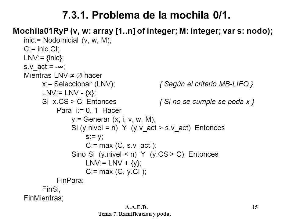 A.A.E.D. 15 Tema 7. Ramificación y poda. 7.3.1. Problema de la mochila 0/1. Mochila01RyP (v, w: array [1..n] of integer; M: integer; var s: nodo); ini