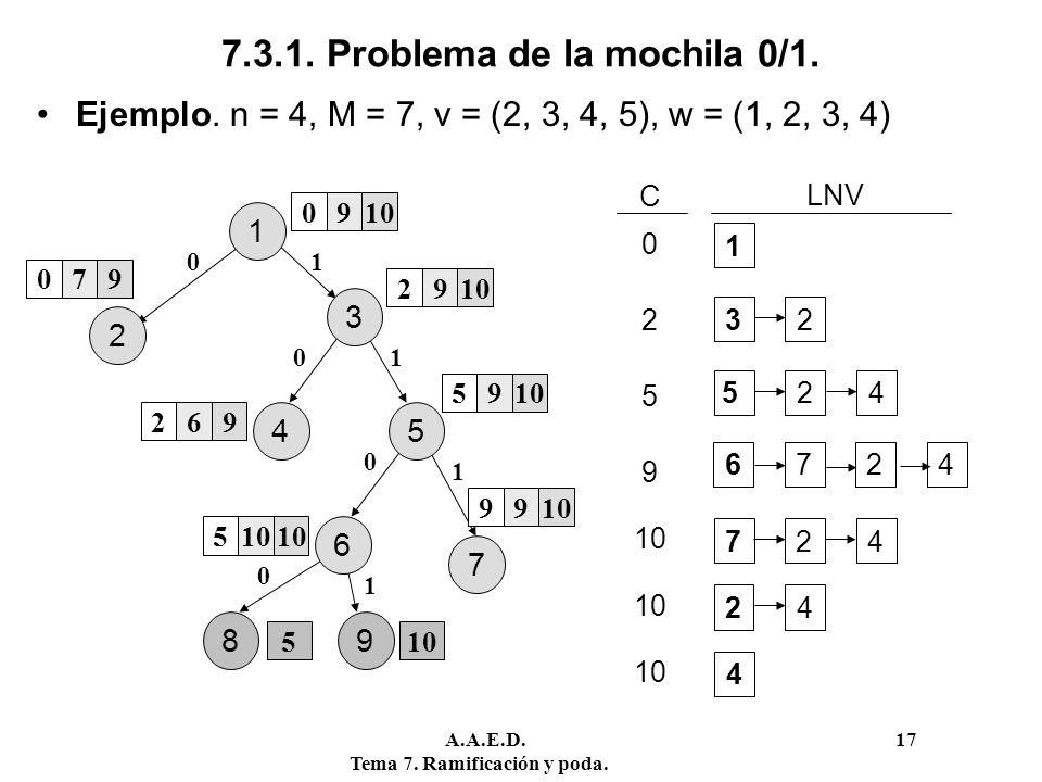 A.A.E.D. 17 Tema 7. Ramificación y poda. 7.3.1. Problema de la mochila 0/1. Ejemplo. n = 4, M = 7, v = (2, 3, 4, 5), w = (1, 2, 3, 4) 3 7 2 4 1 0910 2